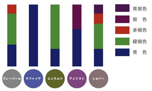 シンプルな染料構成のグラフ