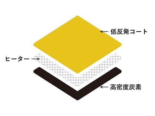 カーボンレイヤープレートのイメージ図