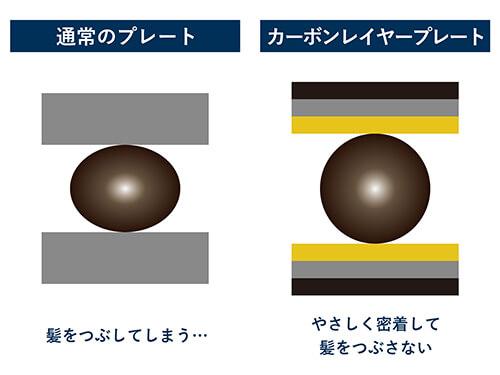 通常のプレートとカーボンレイヤープレートの比較図